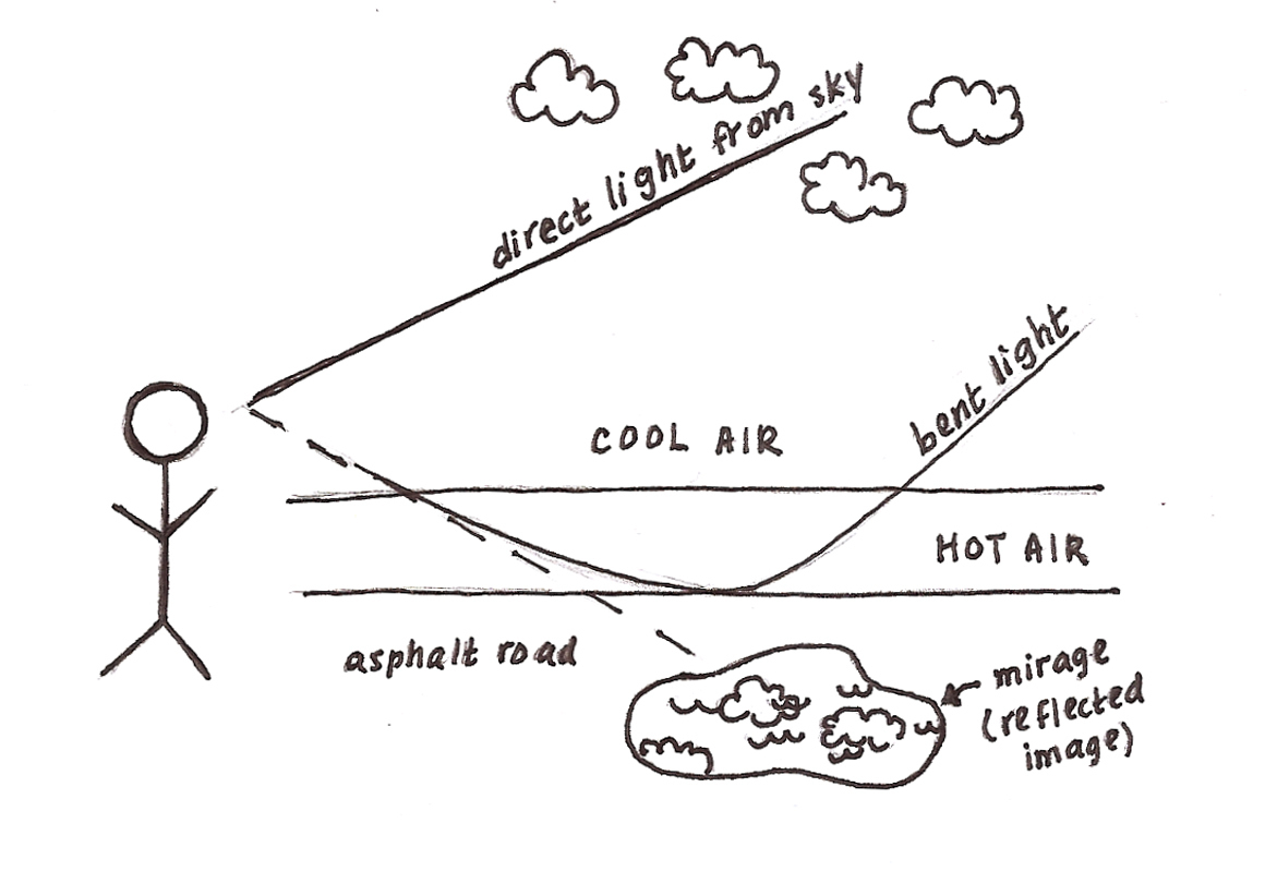 Varying Air Temperatures Cause Mirages