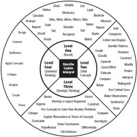 DoK is not a verb and it is not Blooms Taxonomy in a circle!!!!!