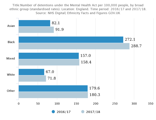 Number of detentions under the Mental Health Act per 100,000 people, by broad ethnic group (standardised rates)