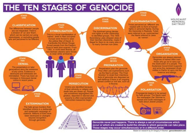 The-ten-stages-of-genocide-poster-980x689