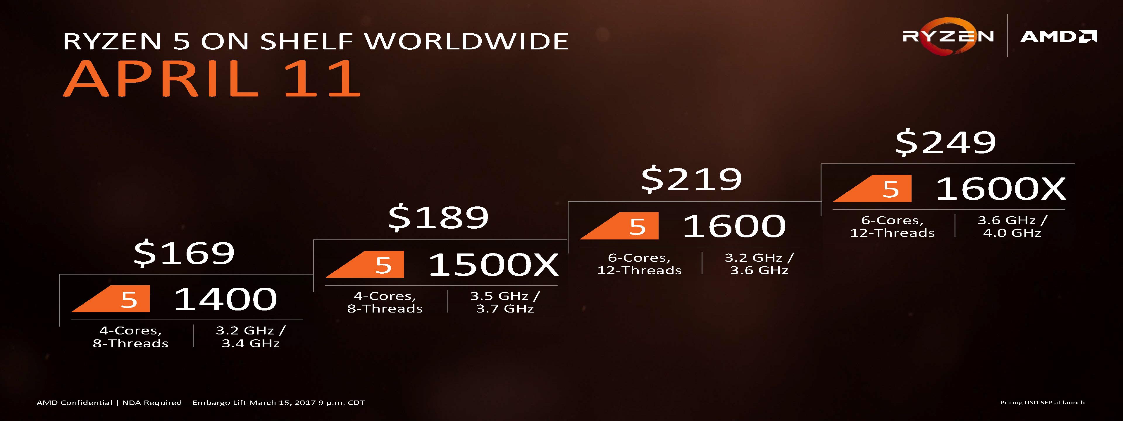 AMD reveals Ryzen 5 mainstream CPU details - Tech Altar