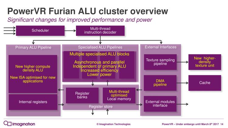 PowerVR Furian