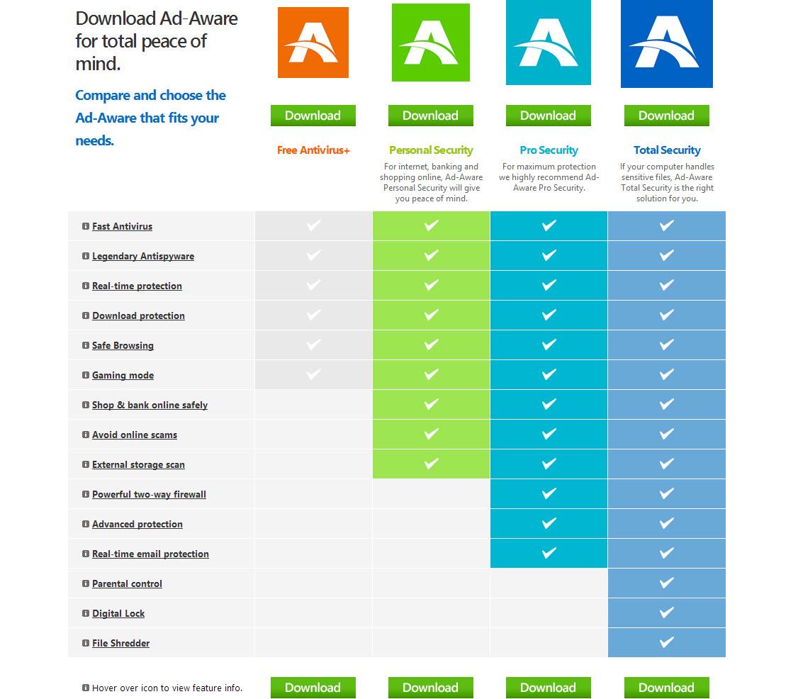 Ad-Aware Editions Comparisons