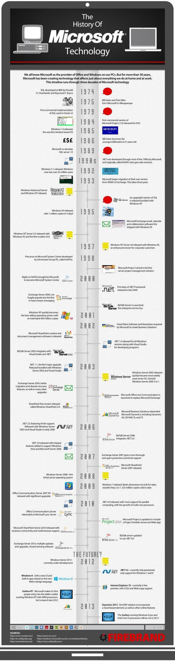 History-of-Microsoft