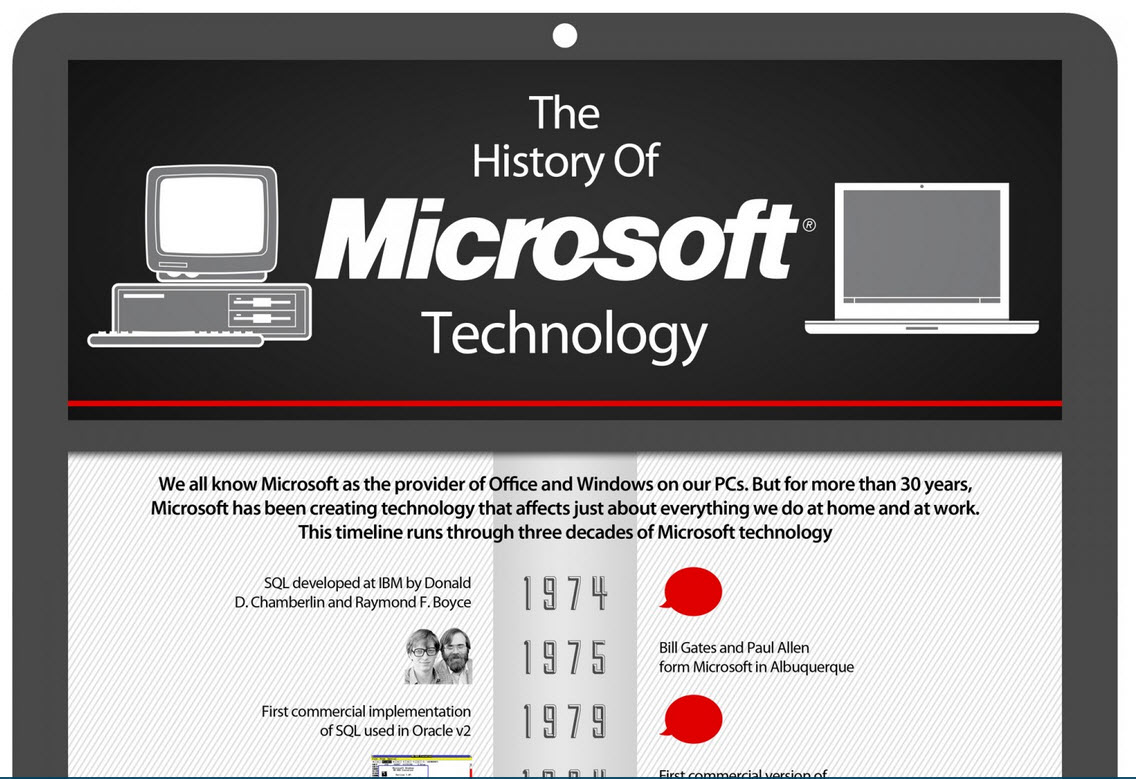 The History Of Microsoft-Best Infograph