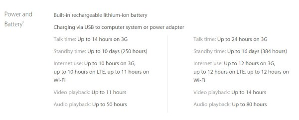 iPhone Battery Power Comparisons