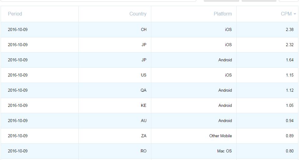 ClickAdU CPM Rates