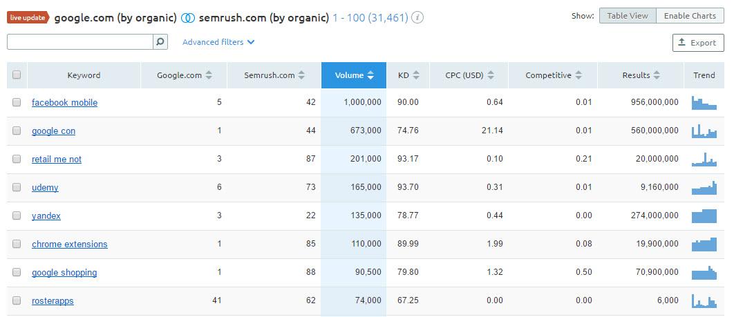 Domain Vs Domain in SEMRUSH Review