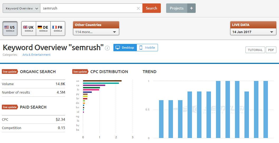 Keyword Research in SEMRUSH