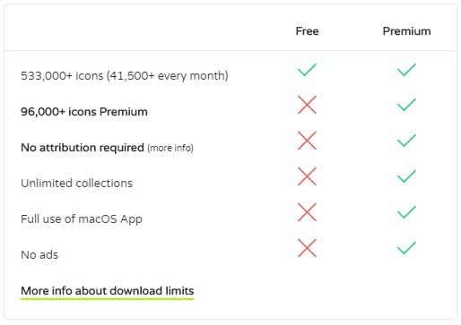 Flaticon Free vs Premium