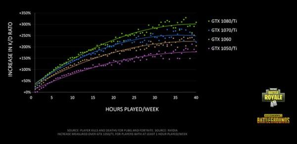 Increase in K/D Ratio