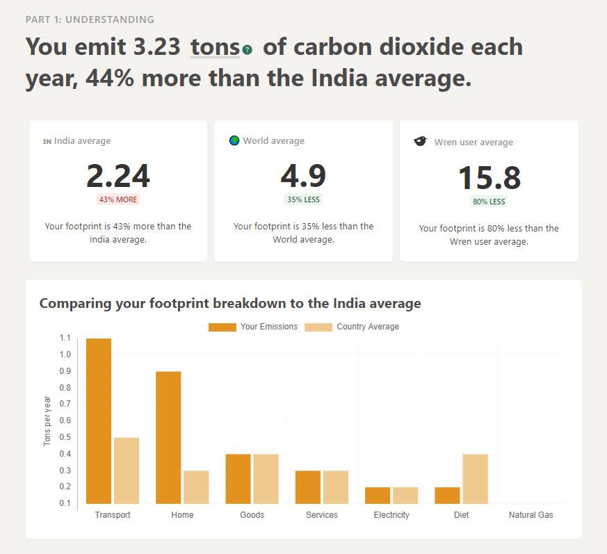 Wren carbon dioxide quantity details