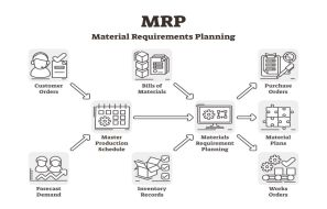 Why Is MRP System Essential For Manufacturing Processes