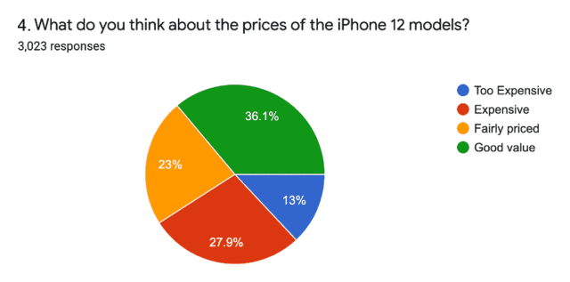 iphone 12 pricing
