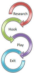 Attack lifecycle