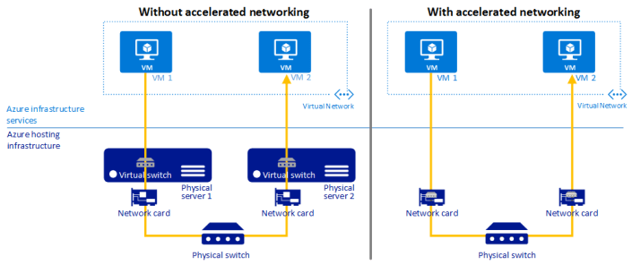 Accelerated Networking Comparison in Azure