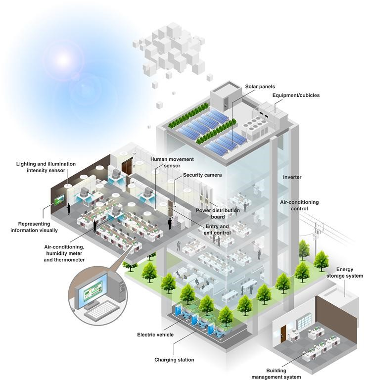 Smart Buildings and Green Technology