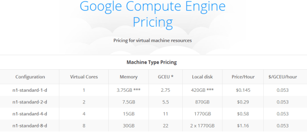google compute engine pricing