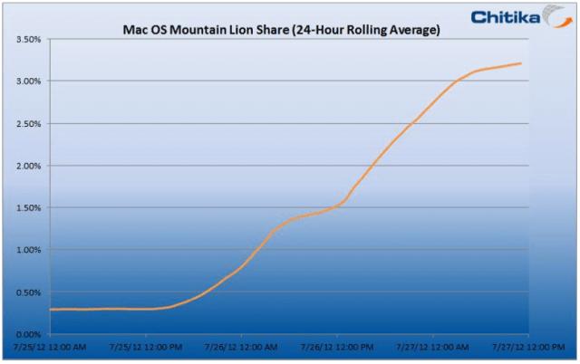 Apple's Mountain Lion