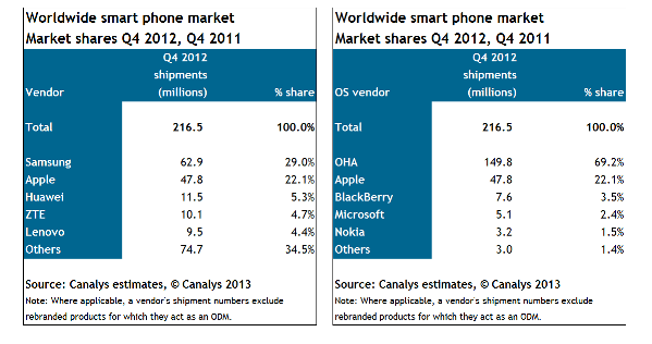 Mobile_Phone_Market_Share_Q4_2012