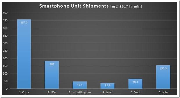 Smartphone-Unit-Shipments