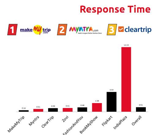 BoxMyTalk_Response_Time