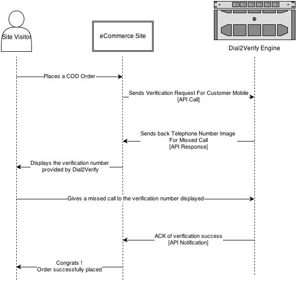 dial2verify-blueprint-2