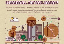 Where-Did-All-The-Tech-Jobs-Go-2