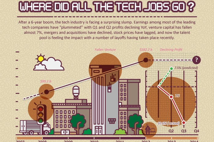 Where Did All the Tech Jobs Go