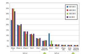 Good Technology: Apple Dominated Device Activation in Enterprise [Q4 2012]