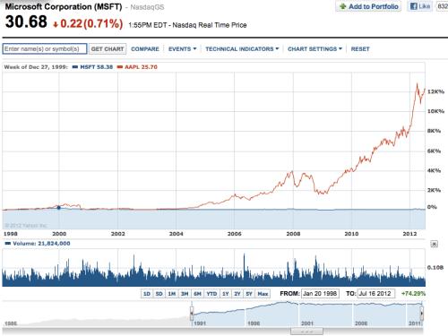 Apple Inc breaks Microsoft Market Cap Record