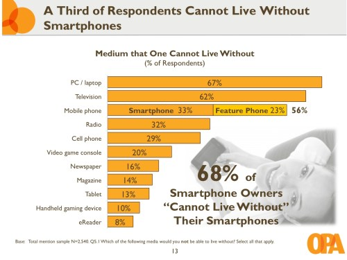 OPA: 70% of iPhone owners have bought apps, compared to 34% on Android in the past year