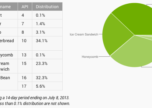 Jelly Bean is Now Used by 37.9% Android Users; Gingerbread Now Accounts for 34.1%