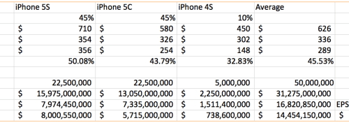 Very Insightful Take on the Alleged iPhone 5c Disappointing Sales
