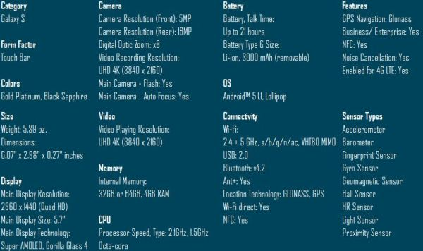 specifications of the samsung galsxy s6 edge+ from wisemanwhite of the tech temple