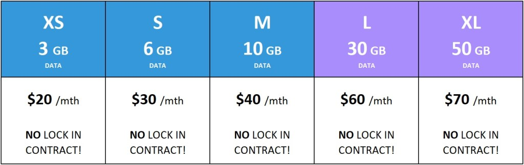 All NEW Mobile Data Plans from The Telco Spot!