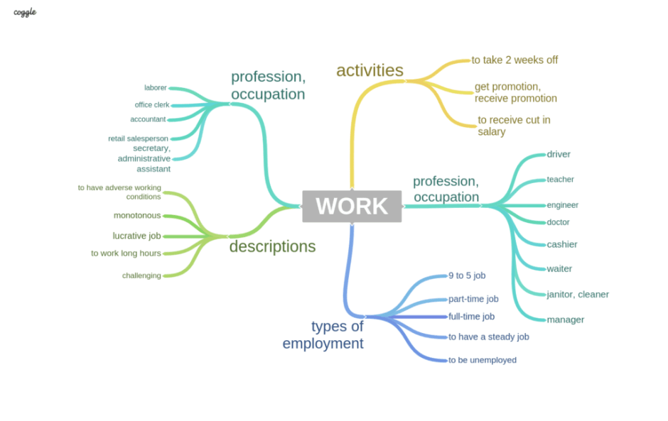 WORK vocabulary topic for IELTS SPEAKING