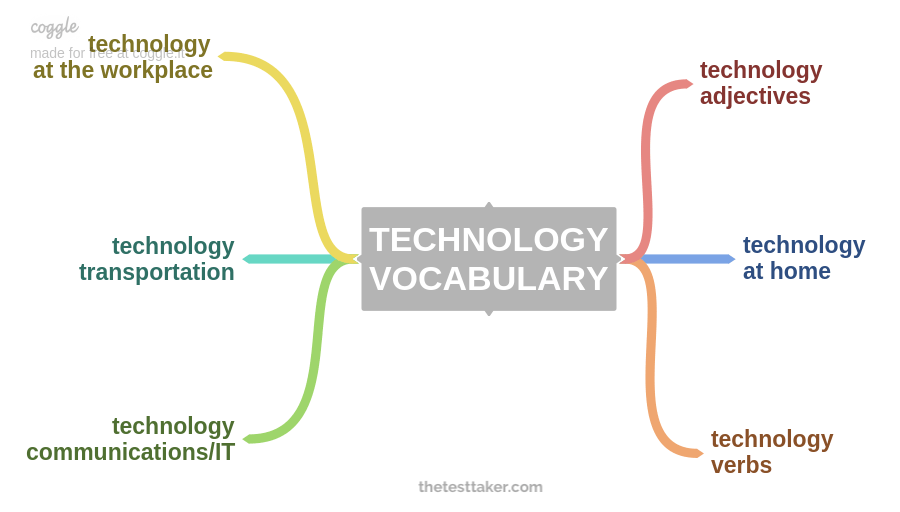 TECHNOLOGY VOCABULARY IELTS