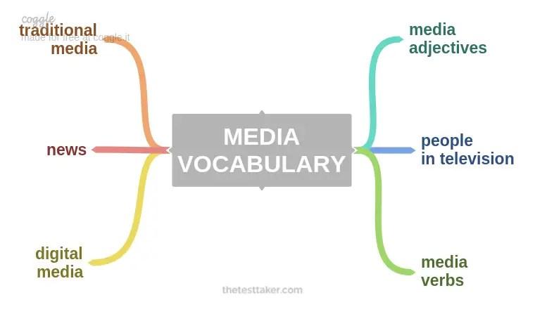 MEDIA IELTS VOCABULARY mind map thetesttaker