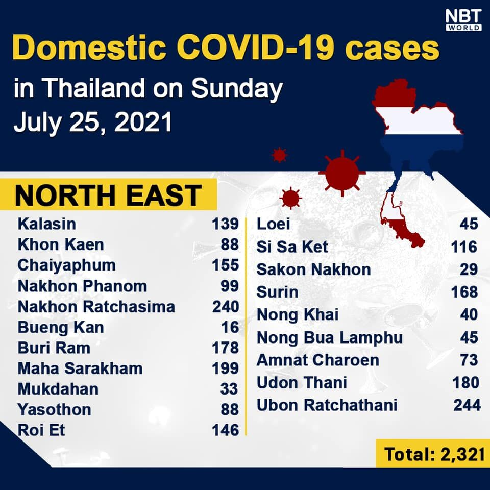 Covid UPDATE: 15,335 new infections, provincial numbers   News by Thaiger