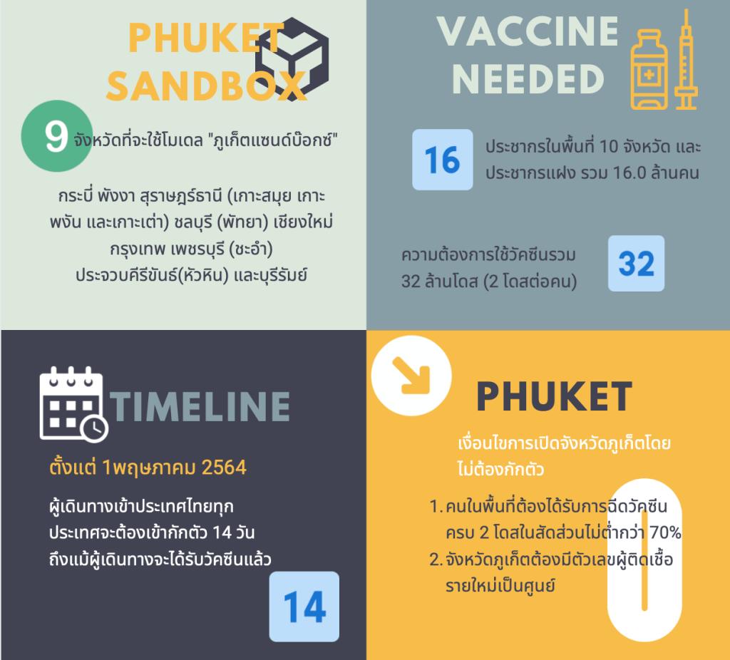 Phuket Sandbox Challenging mode for Thailand