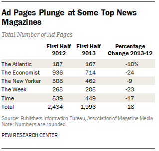 Ad Page Count Declines in Magazines