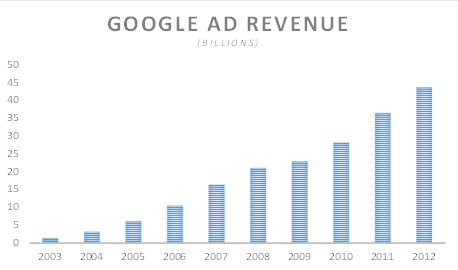 Google Ad Revenue - Vision Strategy