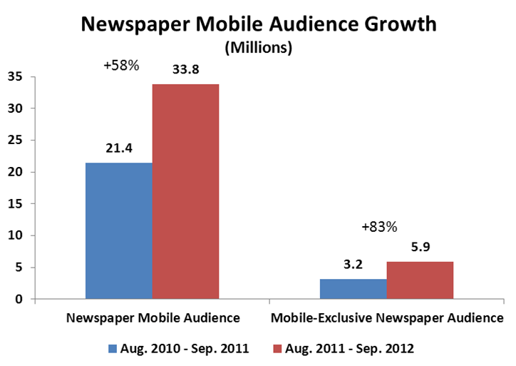 Newspaper Mobile Audience
