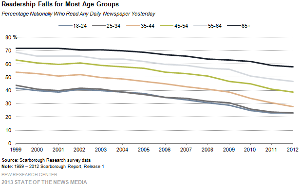 Readership Decline by Age