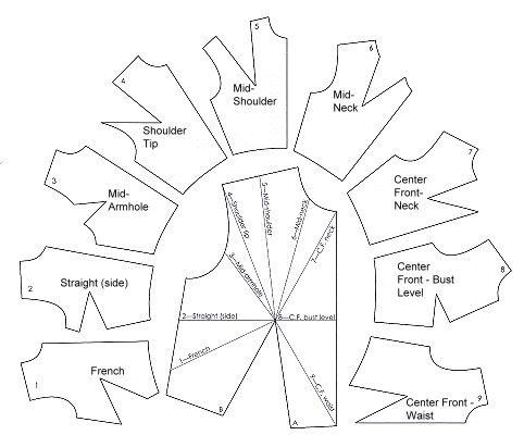 dart rotation guides