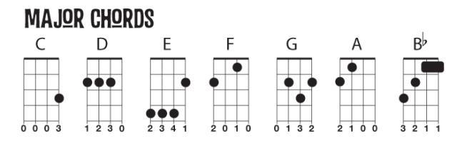 Major Chord Diagrams