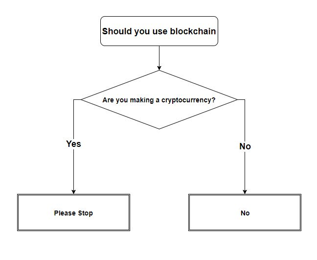 Blockchain Flow Chart