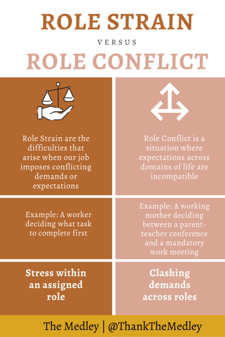 Distinction between role strain and role conflict