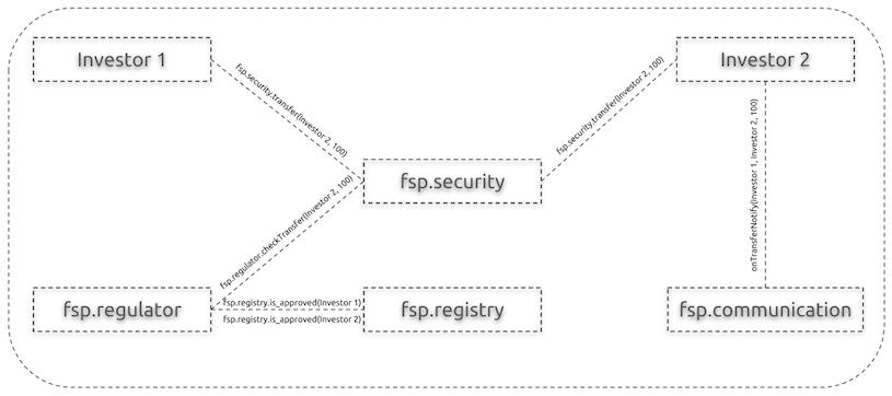 fsp diagram